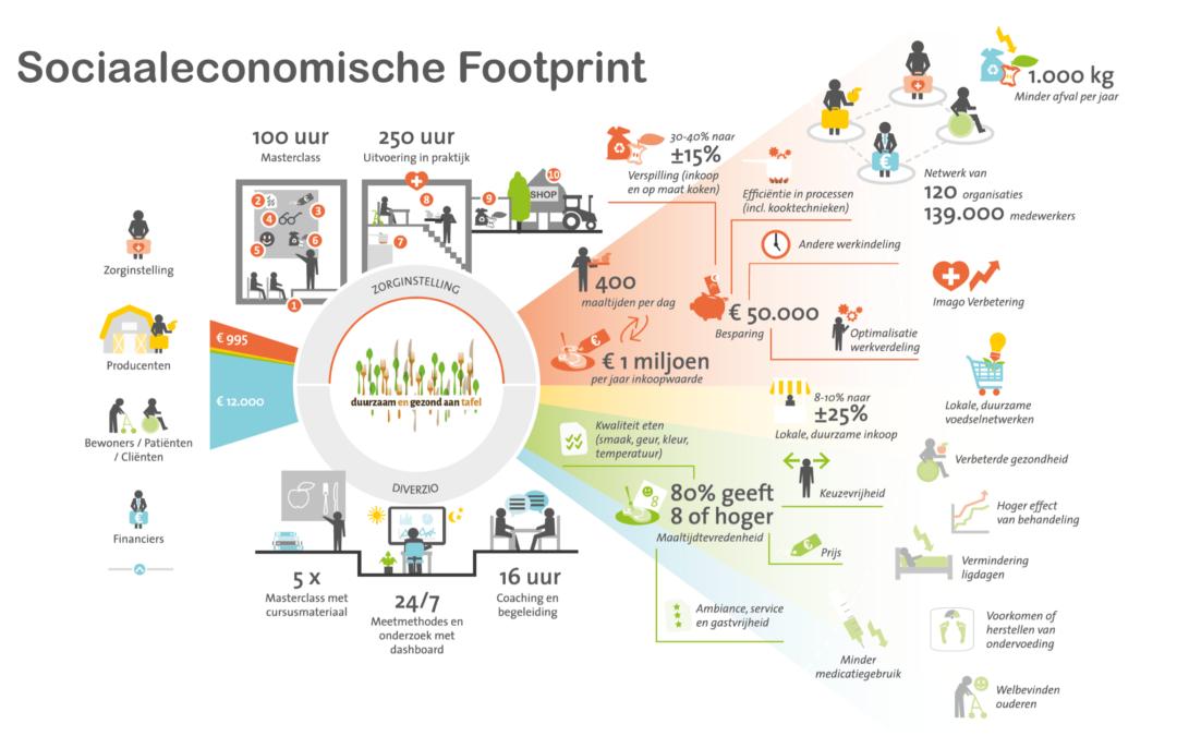 Sociaaleconomische footprint