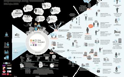 ZorgVerandert impactmap: 45.000 deelnemers vergroten bewustzijn van knelpunten en oplossingen in de zorg