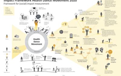 Health Dance Movement Impact Framework: kwaliteit van leven van ouderen vergroten met dans