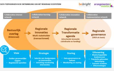 BeBright en de Arrangementenmonitor bundelen expertise om data in zorg én sociaal domein van waarde te maken
