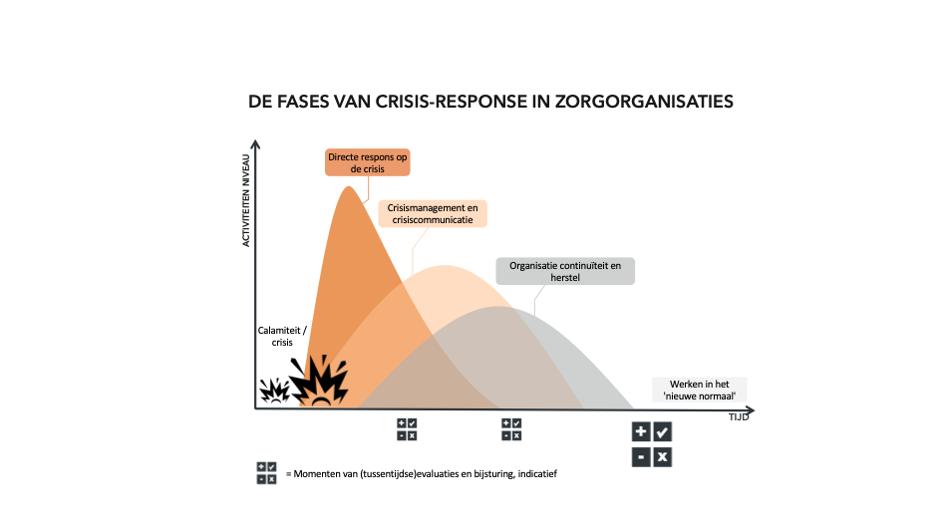 scenarioplanning crisis zorg