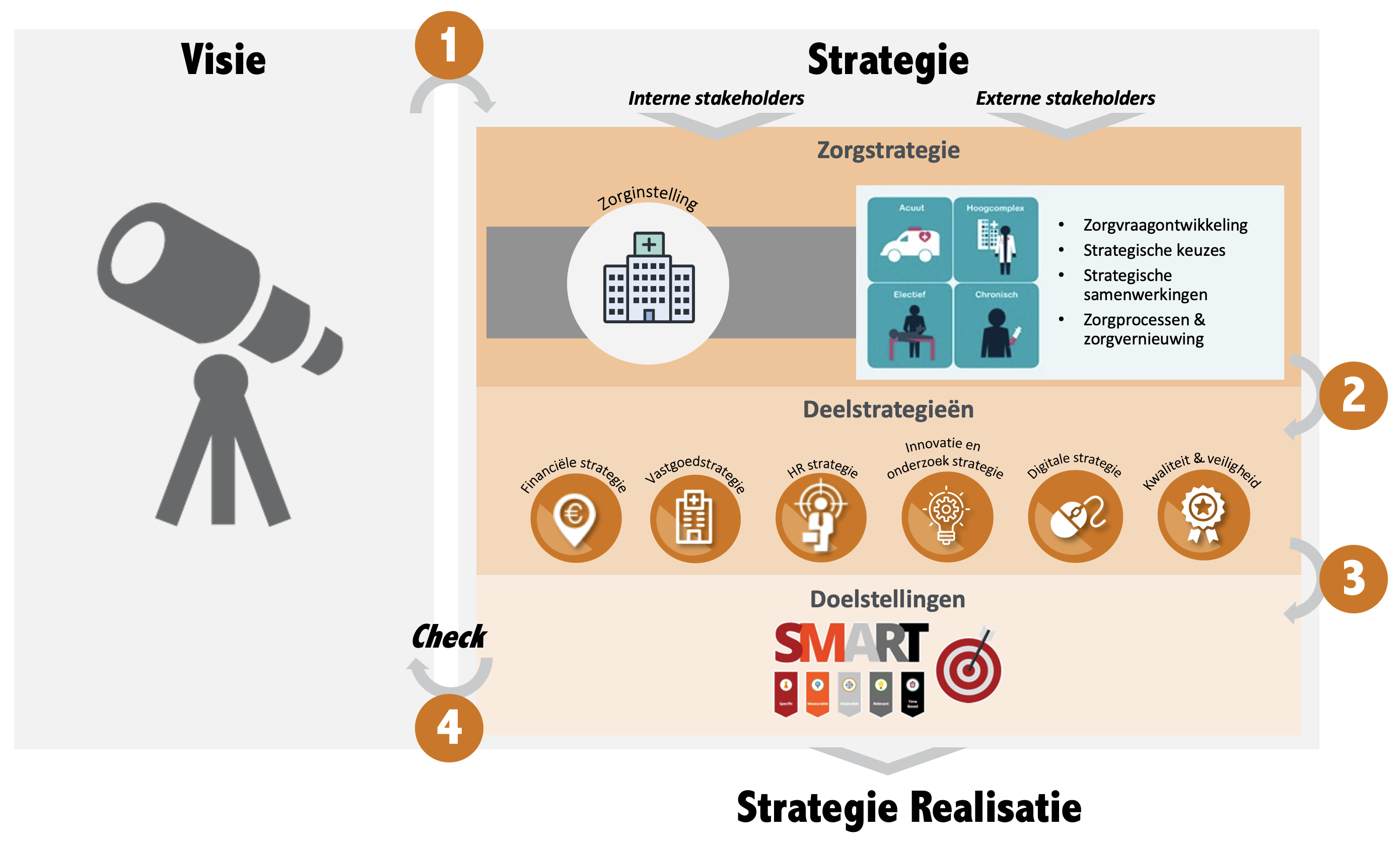 Digitale strategie ziekenhuizen advies