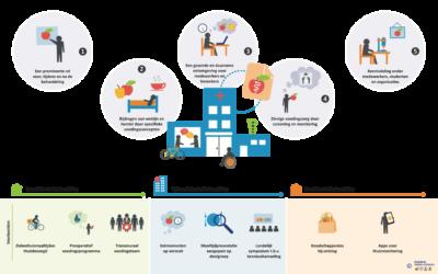 Whitepaper: In samenwerking met experts naar een voedingsvisiemodel voor Nederlandse ziekenhuizen