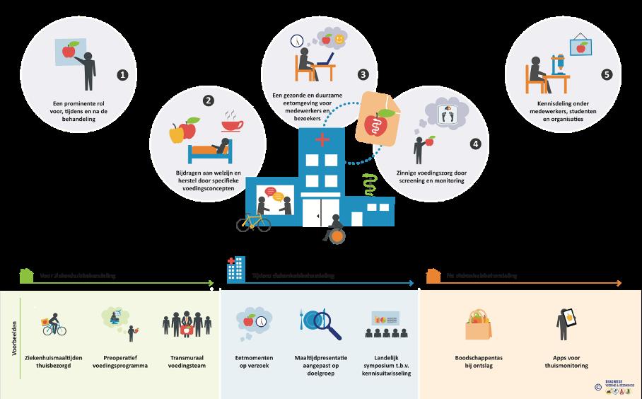 visie voeding ziekenhuis