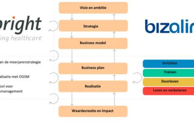 Strategie realiseren met AgileOGSM – BeBright gaat samenwerking aan met Bizaline