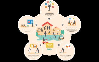 Vijf elementen van een voedingsvisie voor verzorgingshuizen en verpleeghuizen